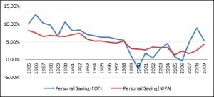 Chart 1 Saving Rate - US Economic Outlook Compensation